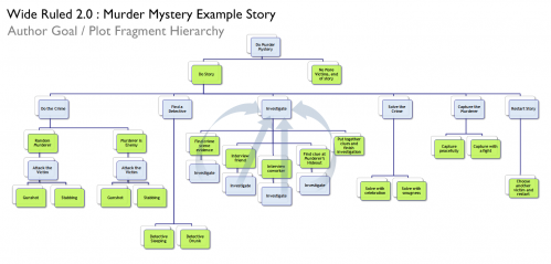 wideruled2.0_storyhierarchy.png